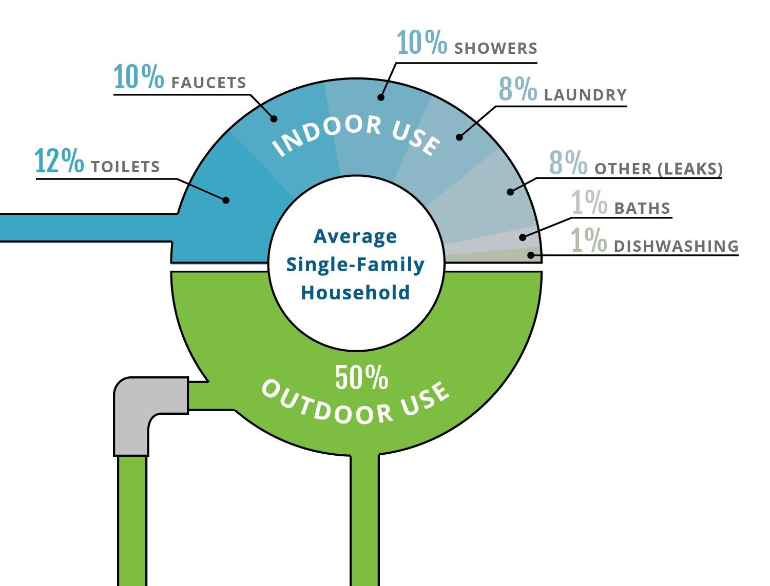 Residential Water Use