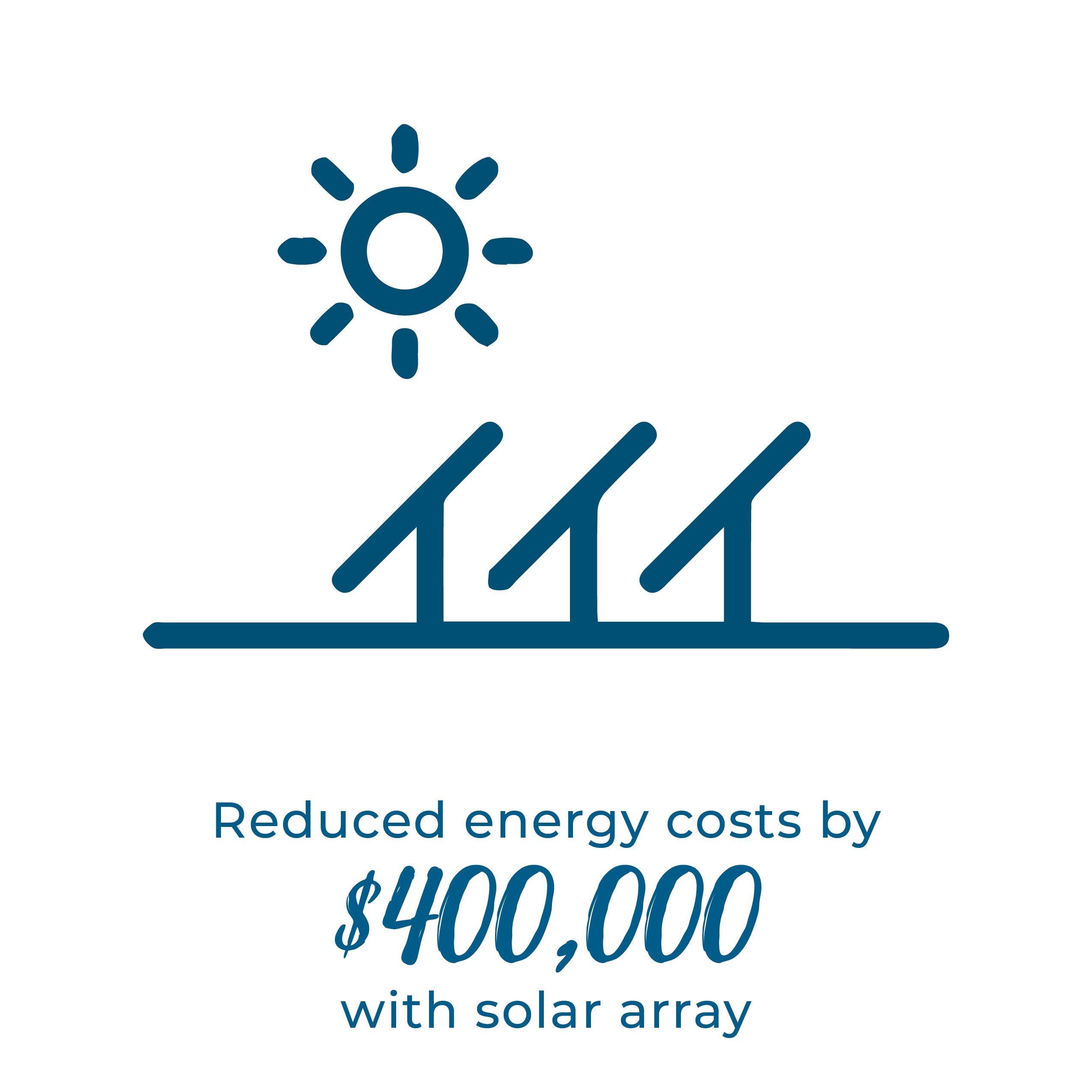 Reduce energy costs by $400,000 with solar array