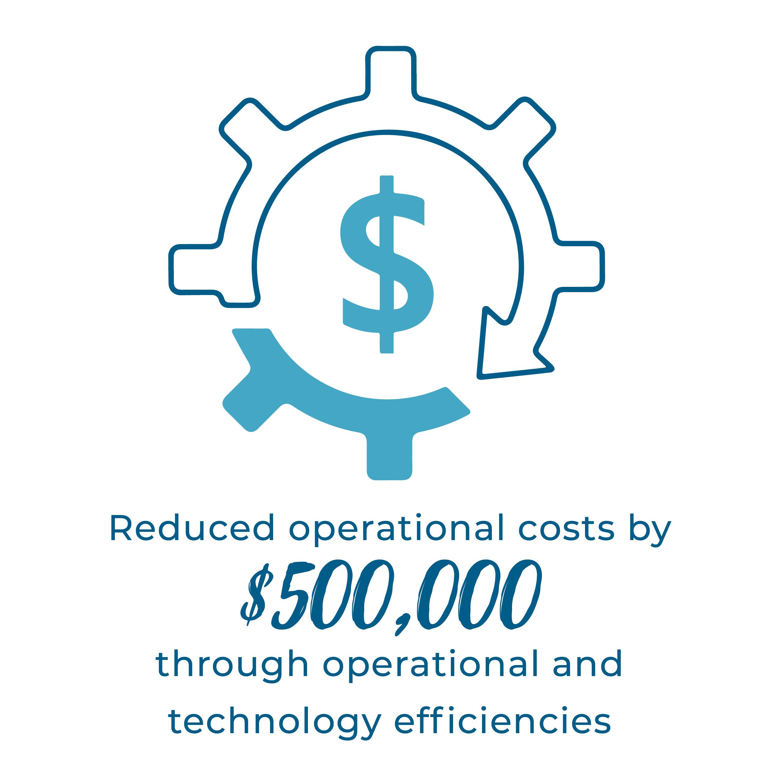 Reduced operational costs by $500,000 through operational and technology efficiencies