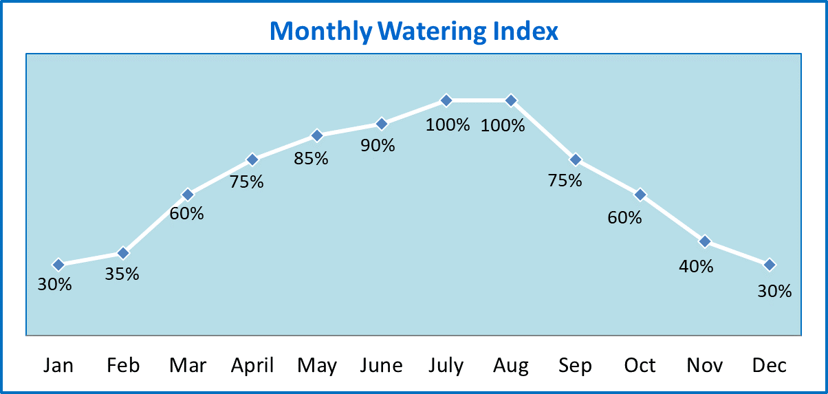Watering Index